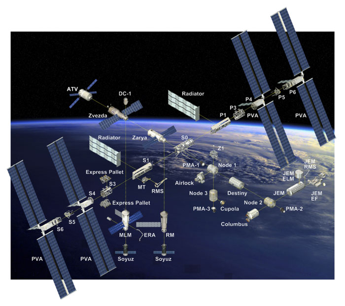 Station Spatiale International